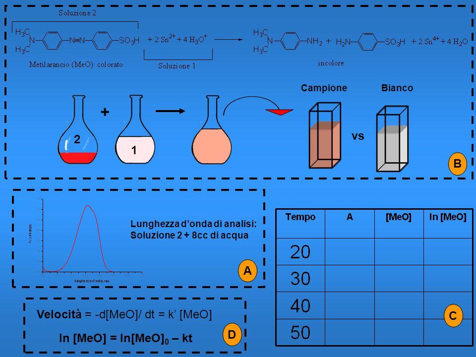 + vs 2 1 B A Velocità = -d[MeO]/ dt = k' [MeO] C D